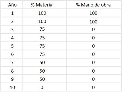 Cubik Surface Madrid: 10 años de garantía